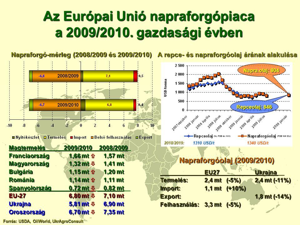 Az Európai Unió napraforgópiaca a 2009/2010. gazdasági évben