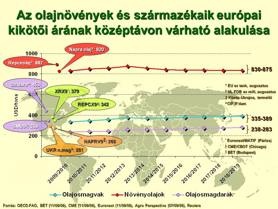 Az olajnövények és származékaik európai kikötői árának középtávon várható alakulása