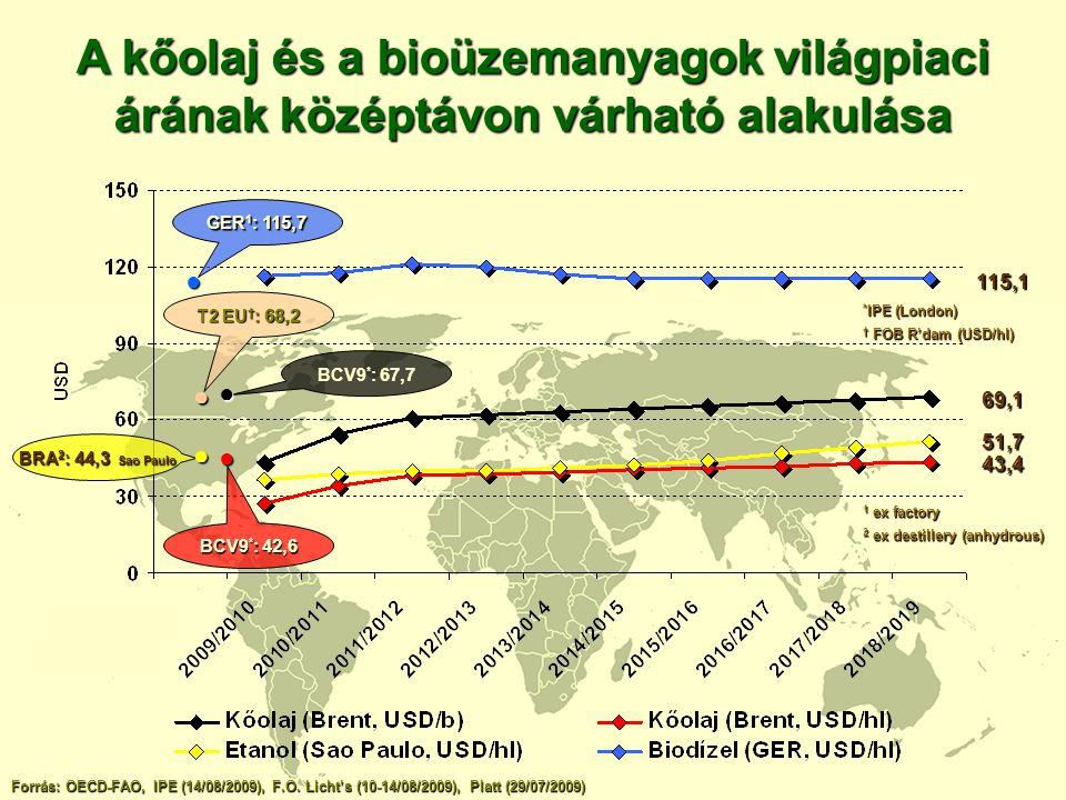 A kőolaj és a bioüzemanyagok világpiaci árának középtávon várható alakulása