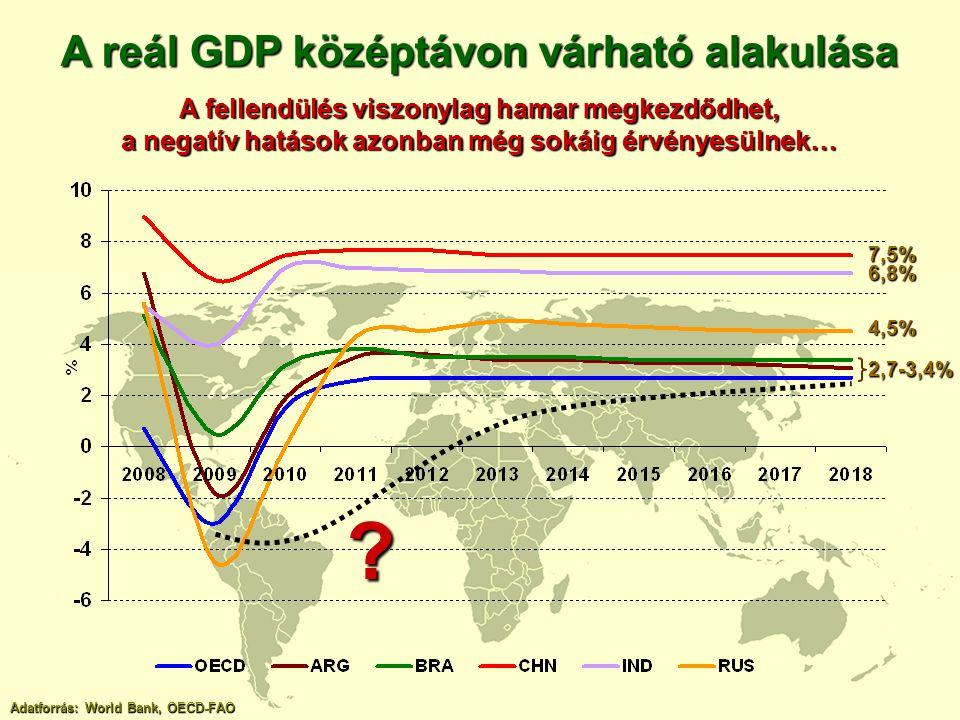 A reál GDP középtávon várható alakulása
