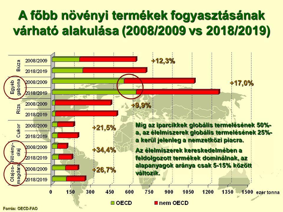 A főbb növényi termékek fogyasztásának várható alakulása (2008/2009 vs 2018/2019)