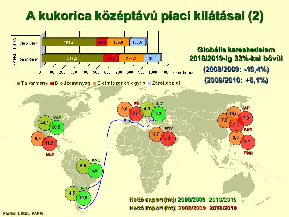 A kukorica középtávú piaci kilátásai (2)