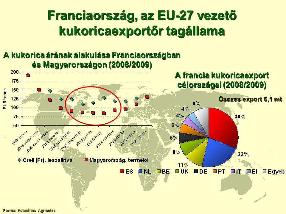Franciaország, az EU-27 vezető kukoricaexportőr tagállama