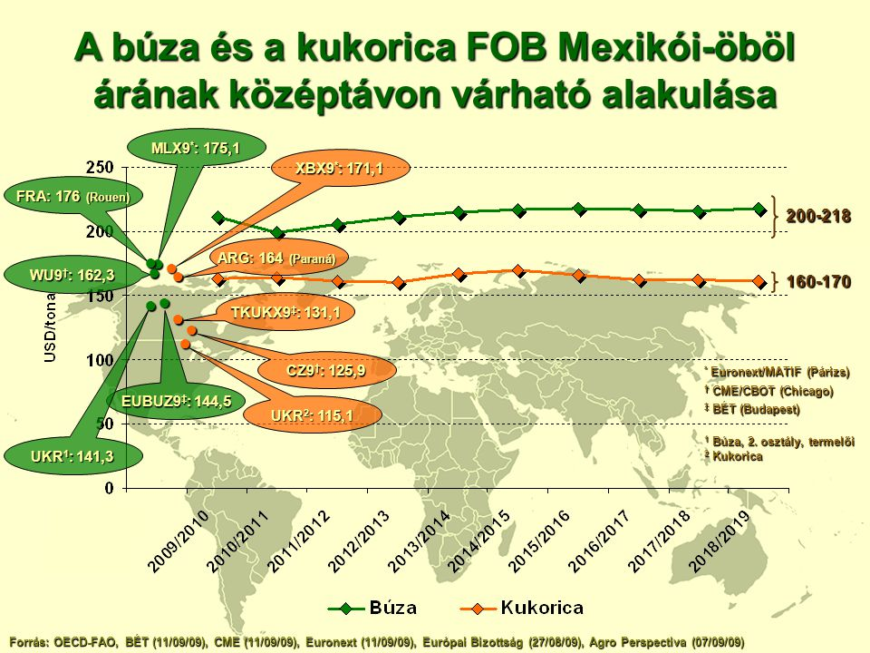 A búza és a kukorica FOB Mexikói-öböl árának középtávon várható alakulása
