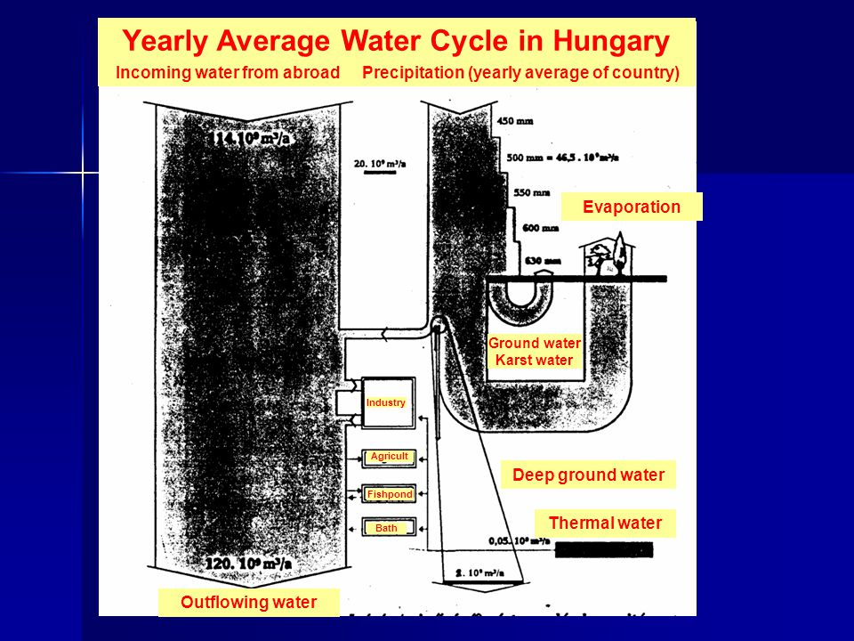 Yearly Average Water Cycle in Hungary
