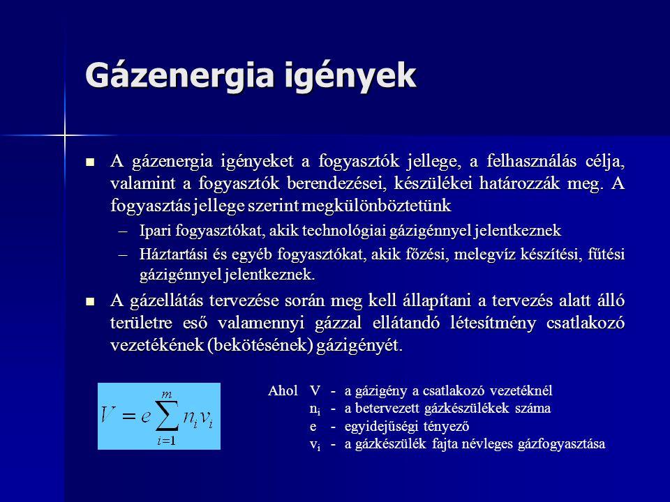 Gázenergia igények