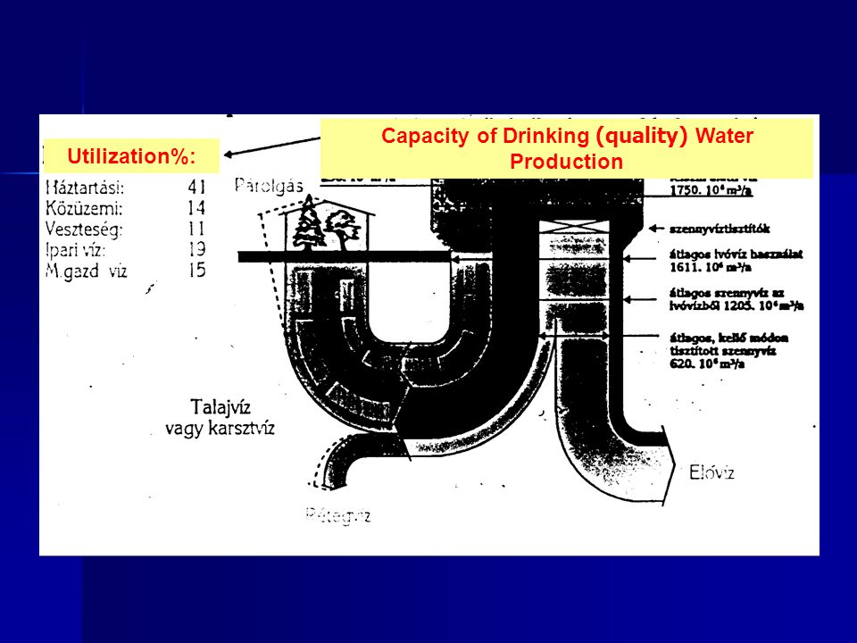 Capacity of Drinking (quality) Water Production
