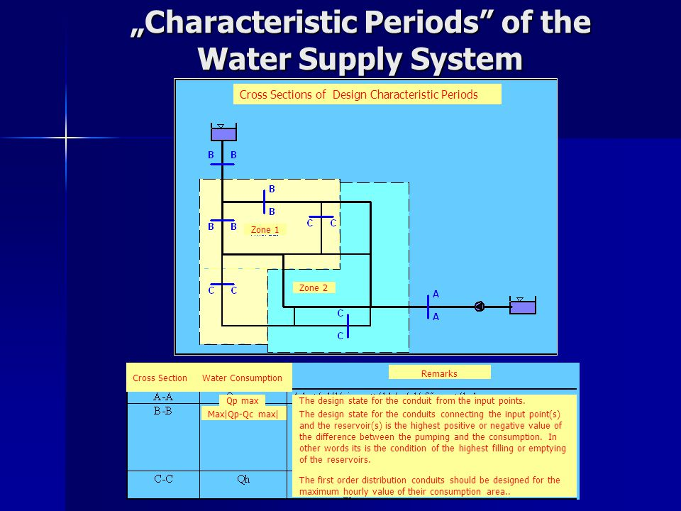 """Characteristic Periods of the Water Supply System"