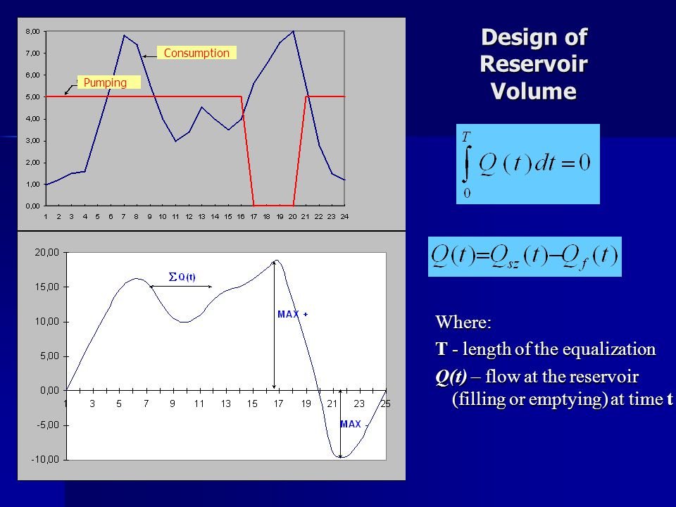 Design of Reservoir Volume