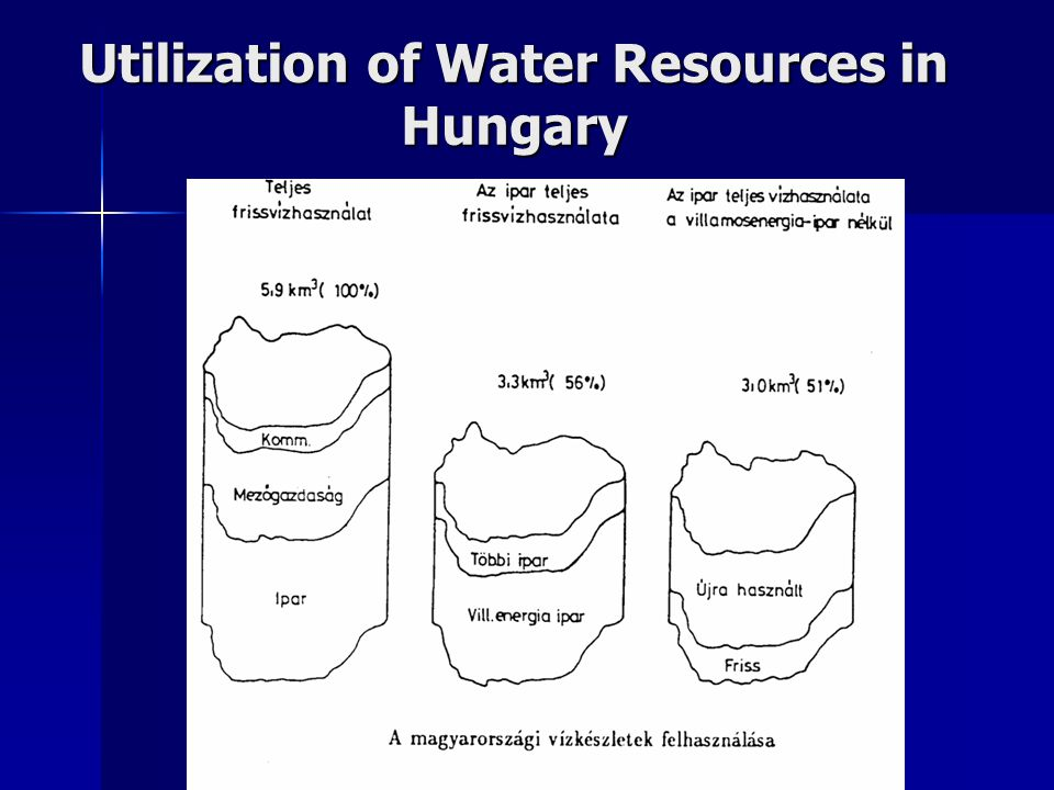 Utilization of Water Resources in Hungary