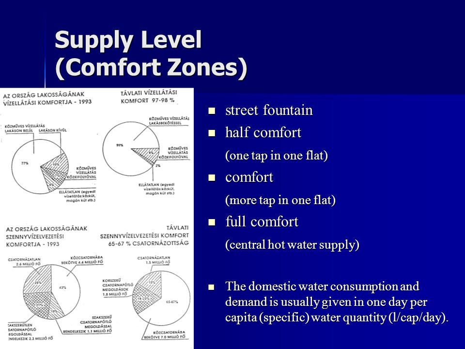 Supply Level (Comfort Zones)