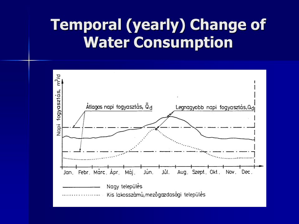 Temporal (yearly) Change of Water Consumption