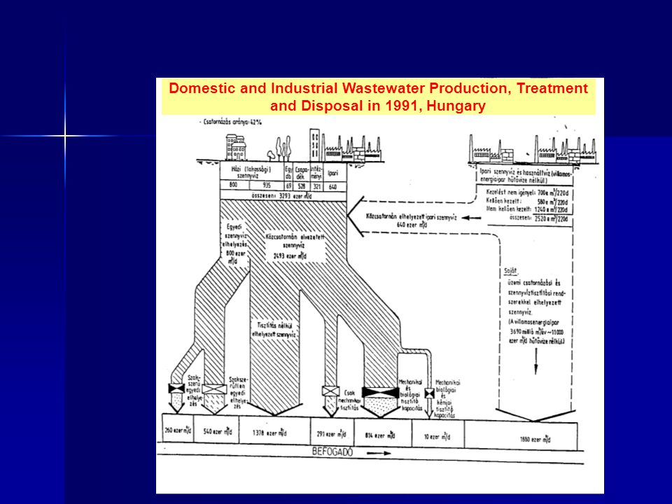 Domestic and Industrial Wastewater Production, Treatment and Disposal in 1991, Hungary