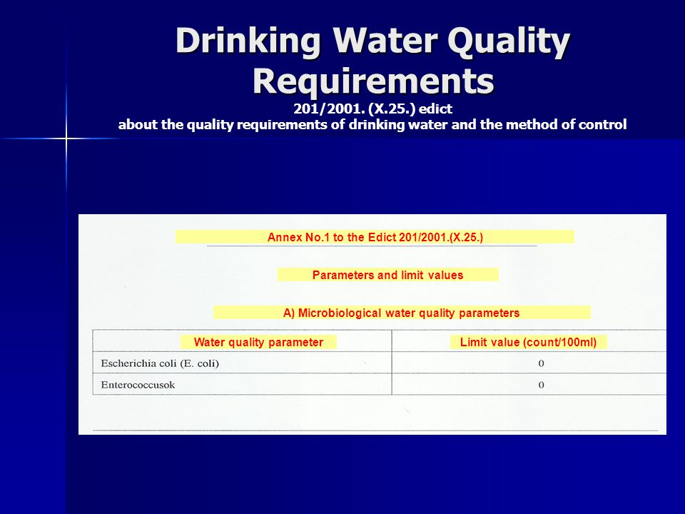 Drinking Water Quality Requirements 201/2001. (X. 25