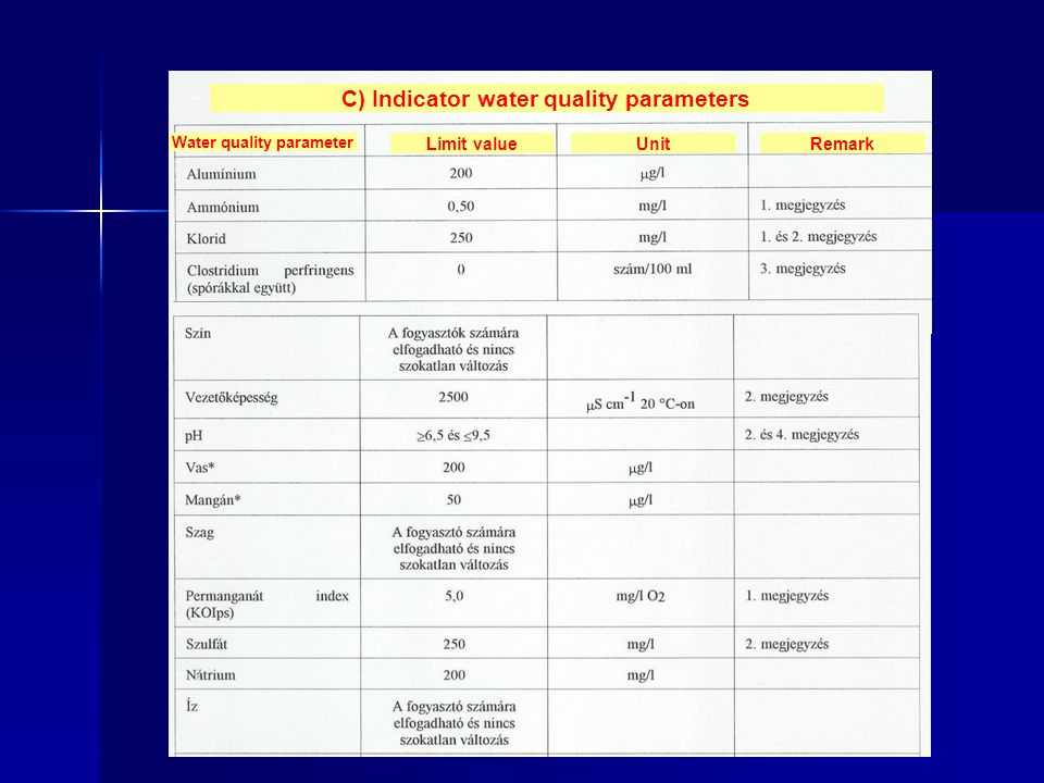 C) Indicator water quality parameters Water quality parameter