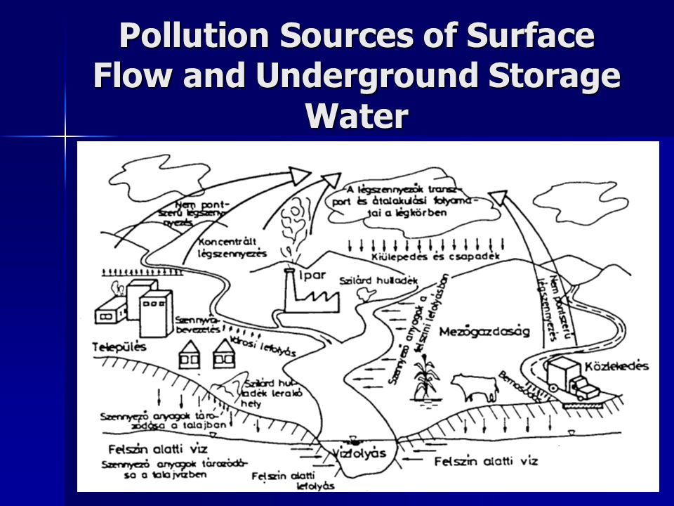 Pollution Sources of Surface Flow and Underground Storage Water