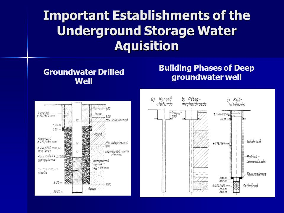 Important Establishments of the Underground Storage Water Aquisition