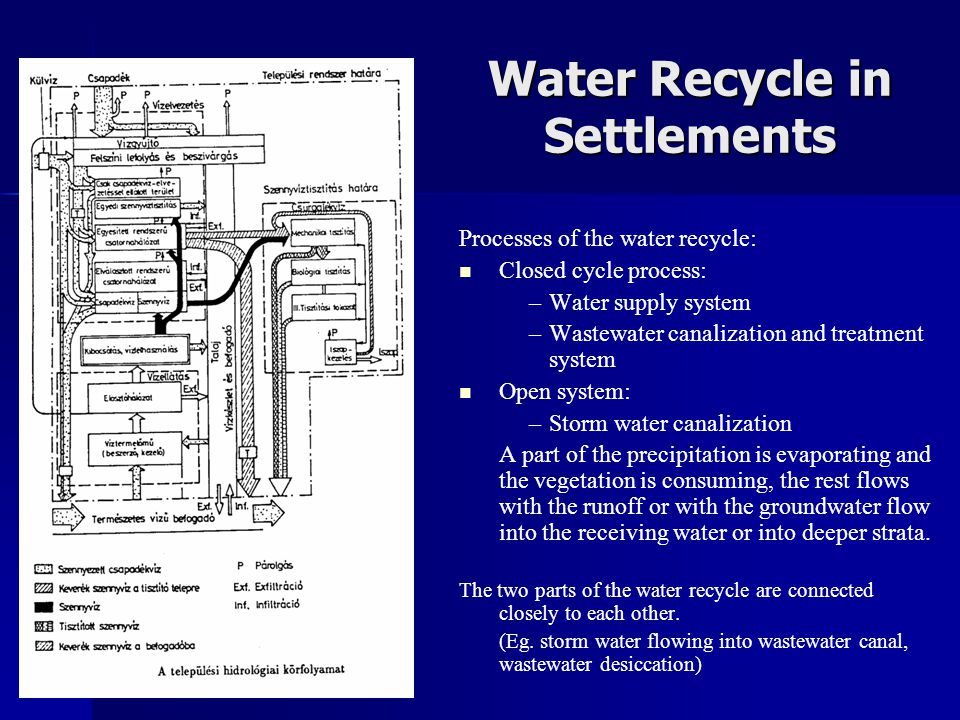 Water Recycle in Settlements