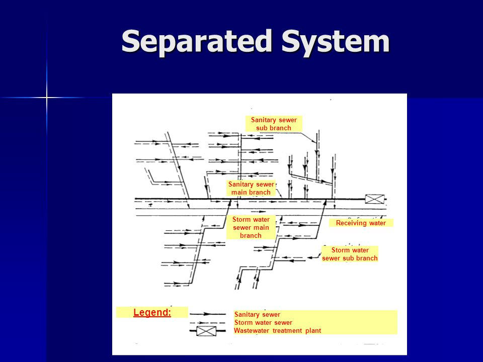 Separated System Legend: Sanitary sewer sub branch