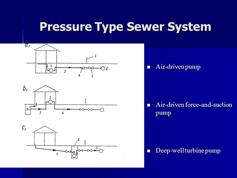 Pressure Type Sewer System