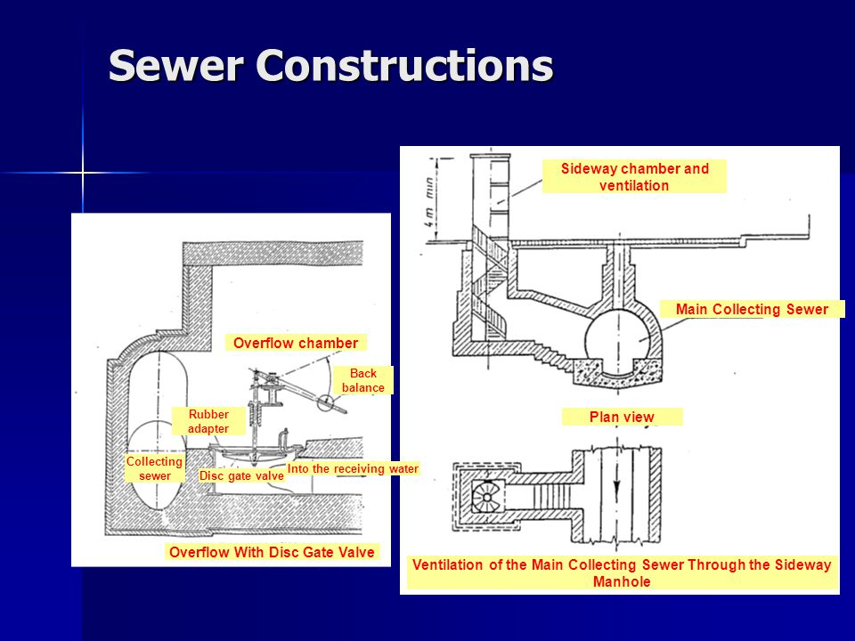Sewer Constructions Sideway chamber and ventilation