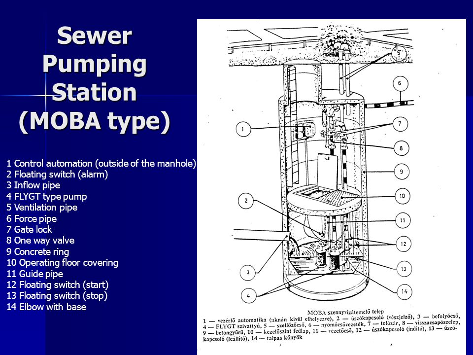 Sewer Pumping Station (MOBA type)