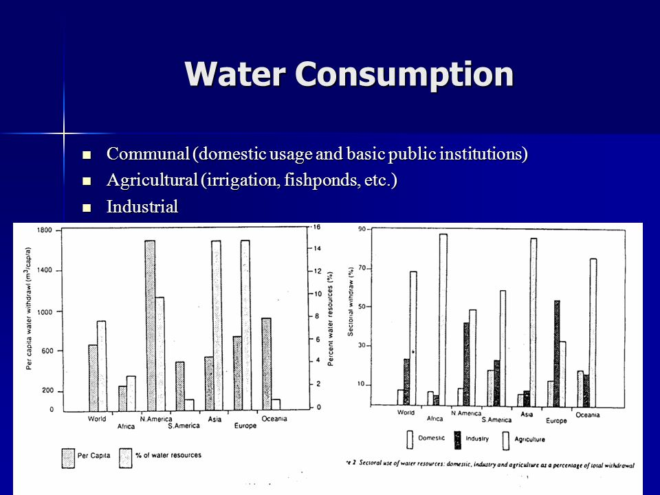 Water Consumption Communal (domestic usage and basic public institutions) Agricultural (irrigation, fishponds, etc.)
