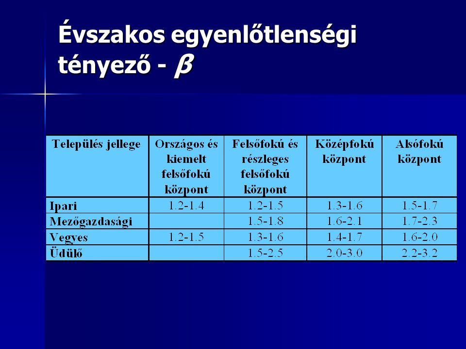 Évszakos egyenlőtlenségi tényező - β