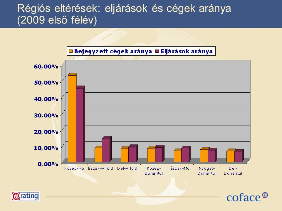 Régiós eltérések: eljárások és cégek aránya (2009 első félév)