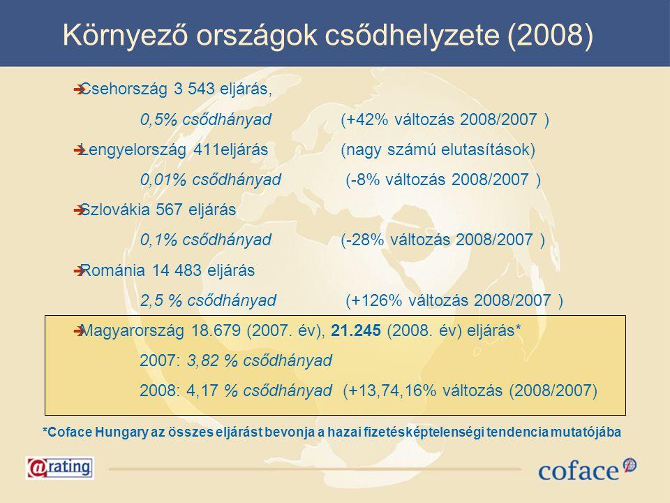 Környező országok csődhelyzete (2008)