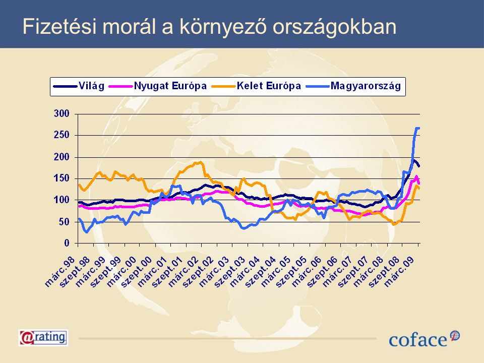 Fizetési morál a környező országokban