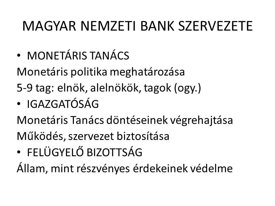 MAGYAR NEMZETI BANK SZERVEZETE