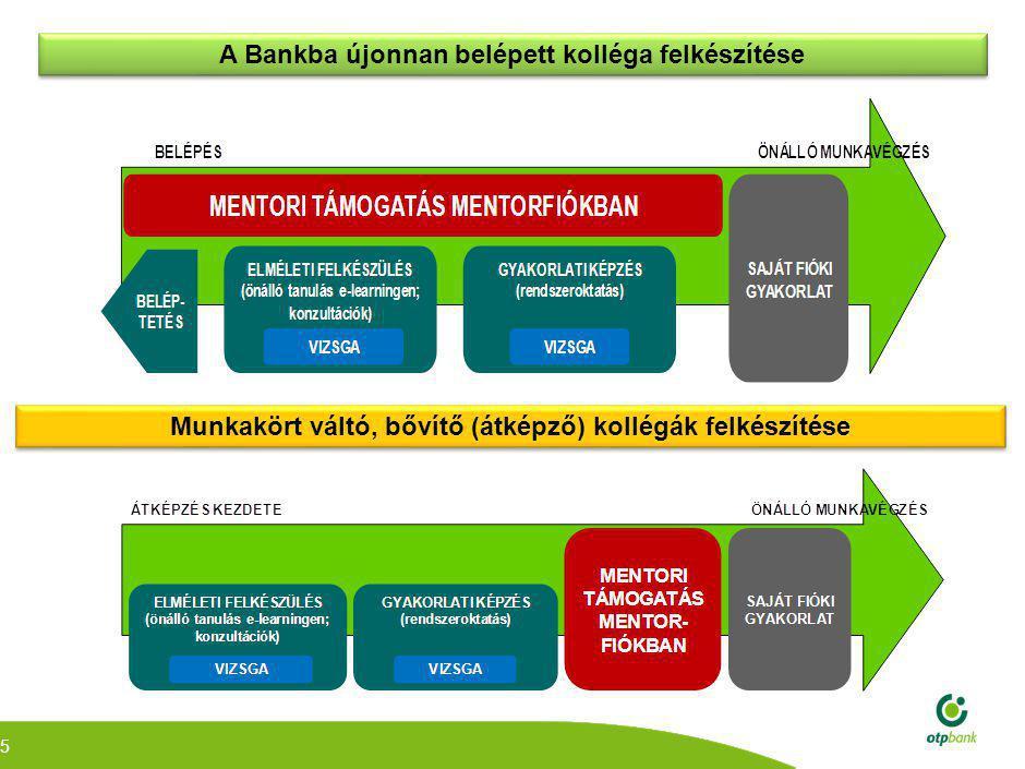 A mentori rendszer szereplői és feladatkörük