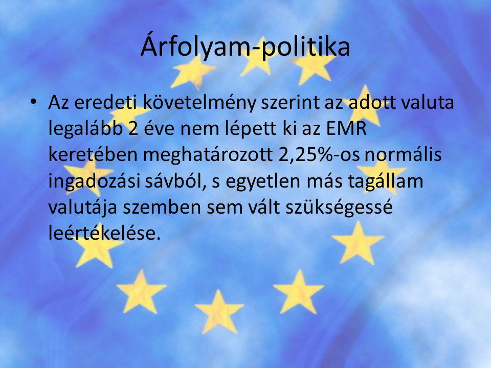Árfolyam-politika