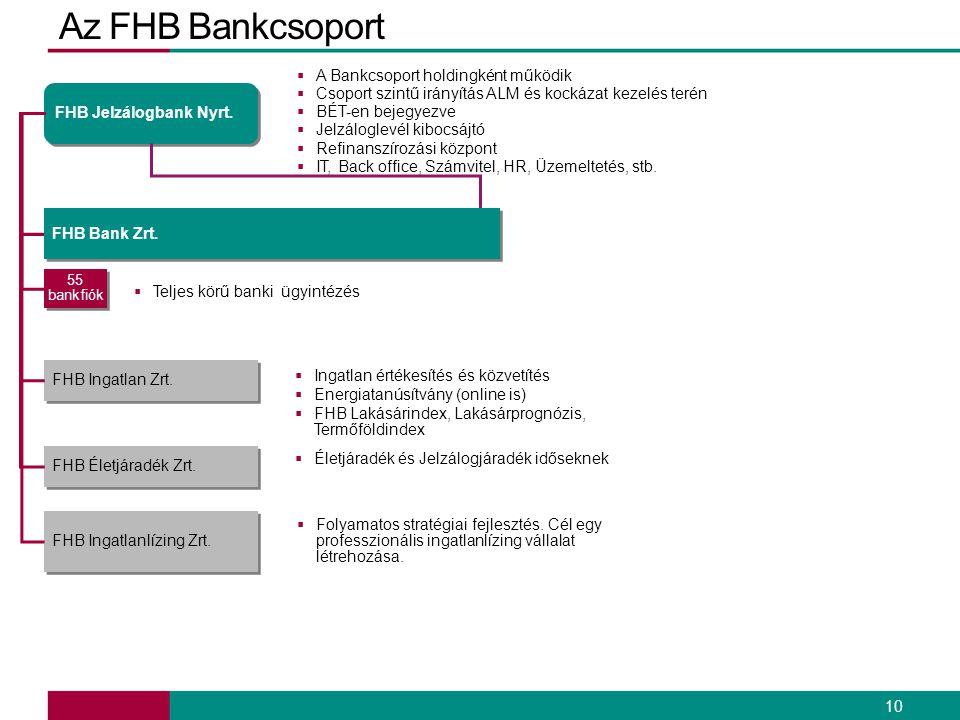 Az FHB Bankcsoport A Bankcsoport holdingként működik
