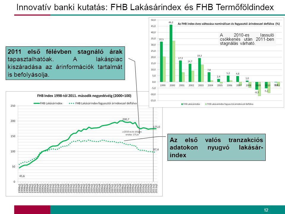 Innovatív banki kutatás: FHB Lakásárindex és FHB Termőföldindex