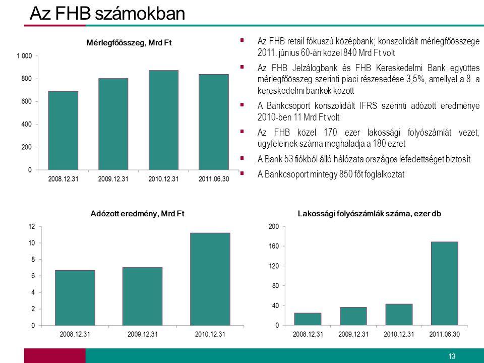 Az FHB számokban Az FHB retail fókuszú középbank; konszolidált mérlegfőösszege 2011. június 60-án közel 840 Mrd Ft volt.