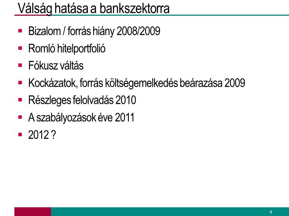 Válság hatása a bankszektorra