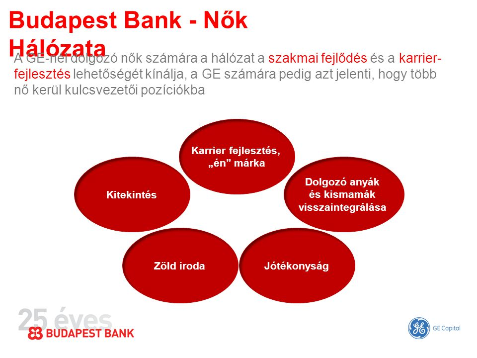 Budapest Bank - Nők Hálózata