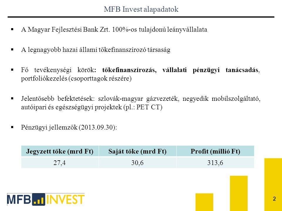 MFB Invest alapadatok A Magyar Fejlesztési Bank Zrt. 100%-os tulajdonú leányvállalata. A legnagyobb hazai állami tőkefinanszírozó társaság.