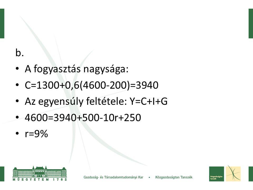 b. A fogyasztás nagysága: C=1300+0,6(4600-200)=3940. Az egyensúly feltétele: Y=C+I+G. 4600=3940+500-10r+250.