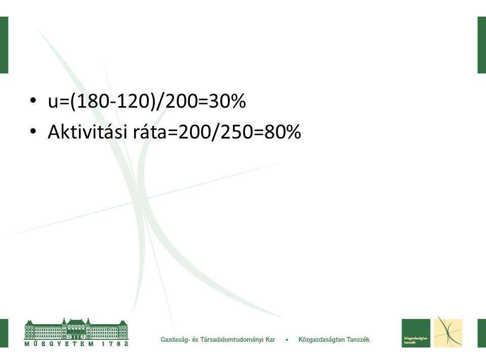 u=(180-120)/200=30% Aktivitási ráta=200/250=80%