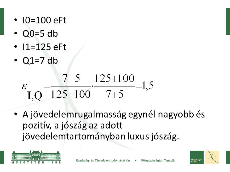 I0=100 eFt Q0=5 db. I1=125 eFt. Q1=7 db.