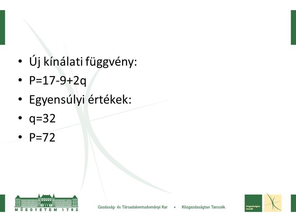 Új kínálati függvény: P=17-9+2q Egyensúlyi értékek: q=32 P=72