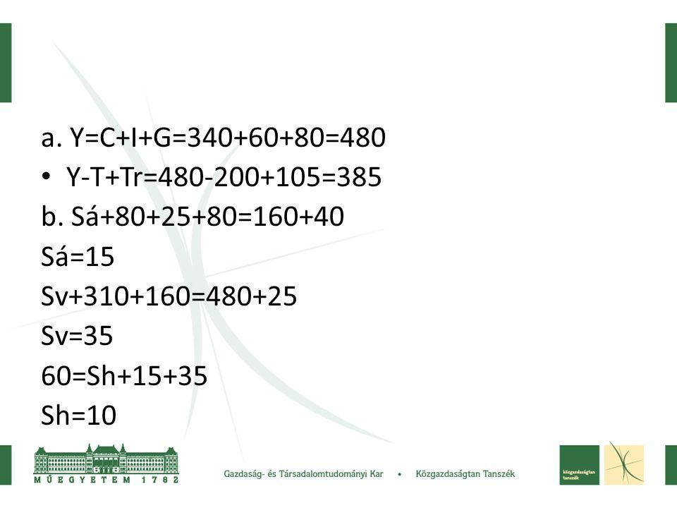 a. Y=C+I+G=340+60+80=480 Y-T+Tr=480-200+105=385. b. Sá+80+25+80=160+40. Sá=15. Sv+310+160=480+25.