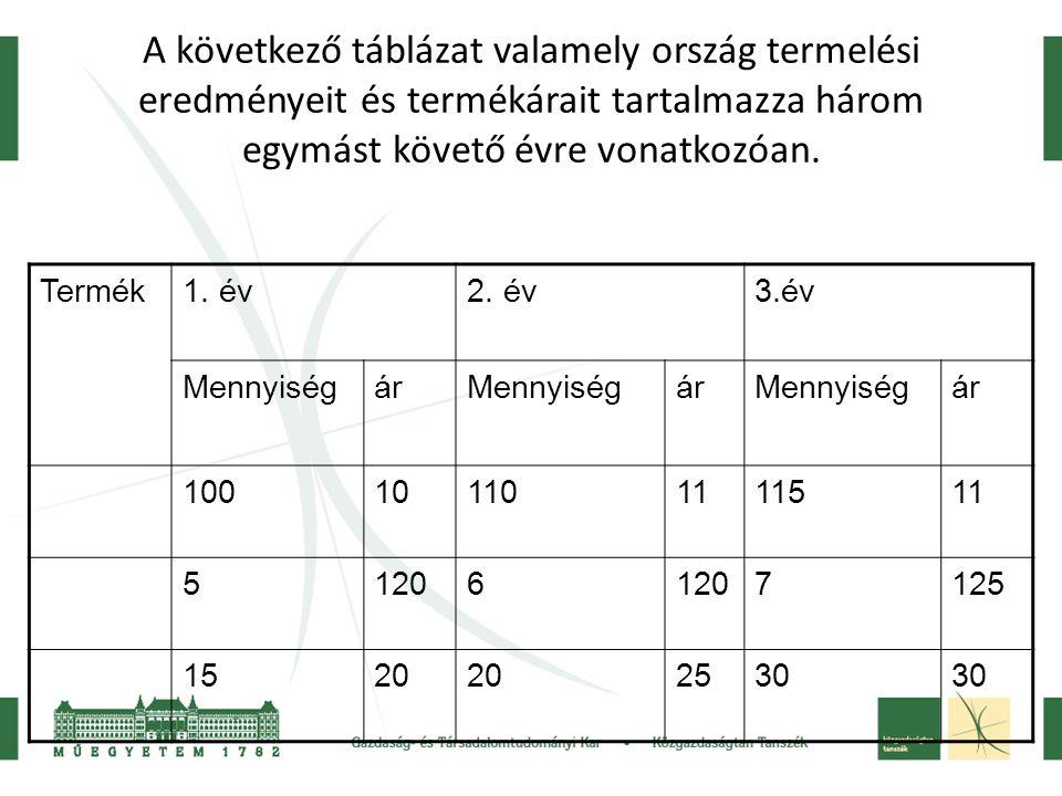 A következő táblázat valamely ország termelési eredményeit és termékárait tartalmazza három egymást követő évre vonatkozóan.