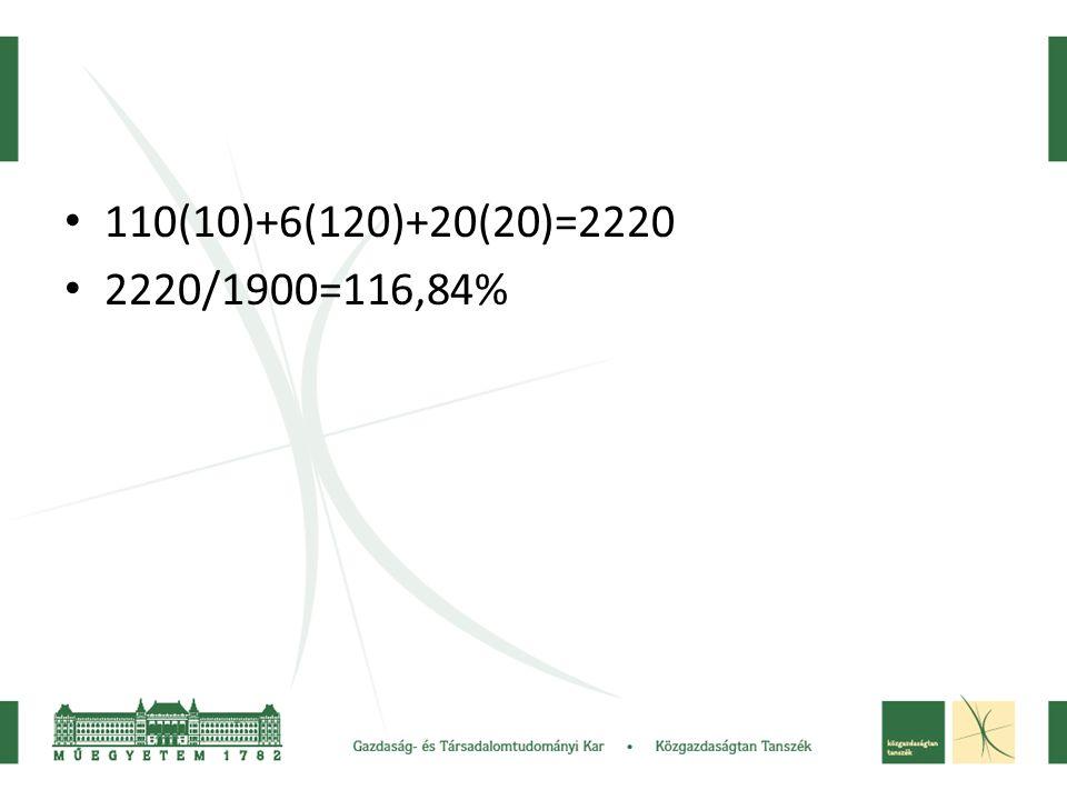 110(10)+6(120)+20(20)=2220 2220/1900=116,84%