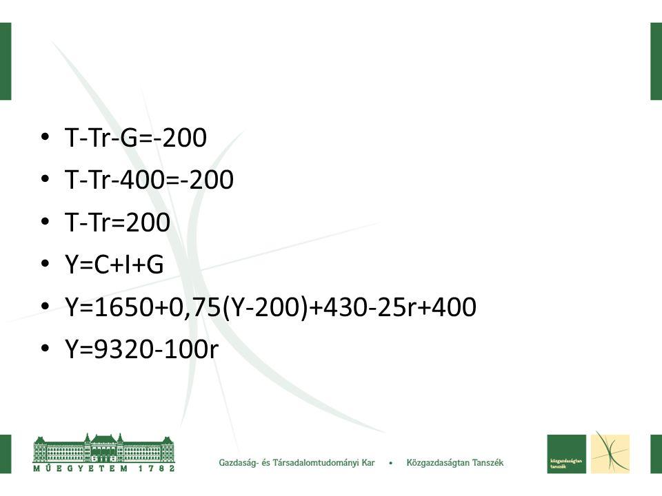 T-Tr-G=-200 T-Tr-400=-200 T-Tr=200 Y=C+I+G Y=1650+0,75(Y-200)+430-25r+400 Y=9320-100r