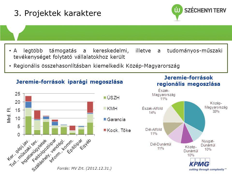 3. Projektek karaktere A legtöbb támogatás a kereskedelmi, illetve a tudományos-műszaki tevékenységet folytató vállalatokhoz került.