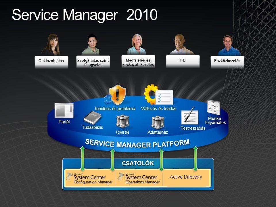 Szolgáltatás-szint felügyelet Megfelelés és kockázat kezelés